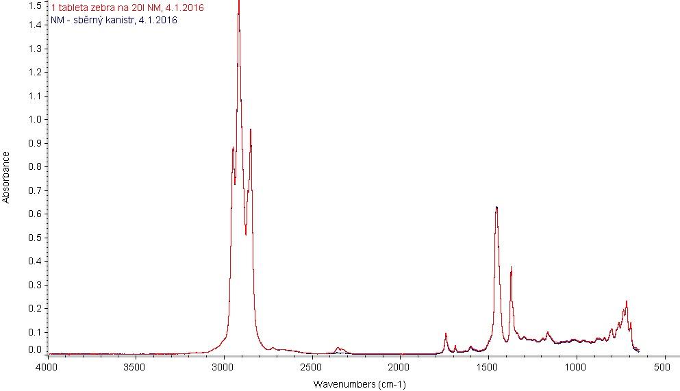 IČ spektra tablet ZEBRA v motorové naftě